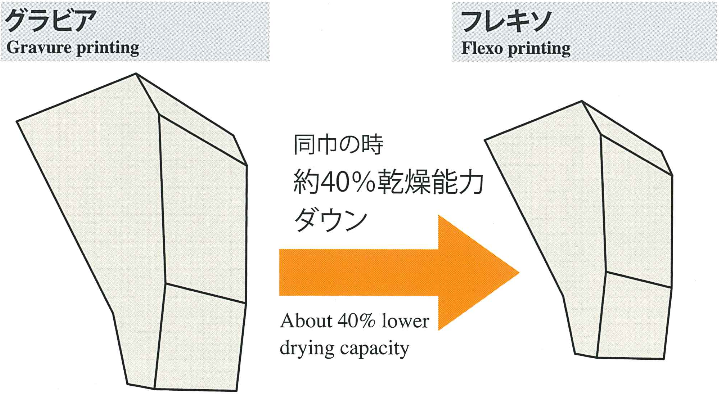 Machine size and Drying capacity