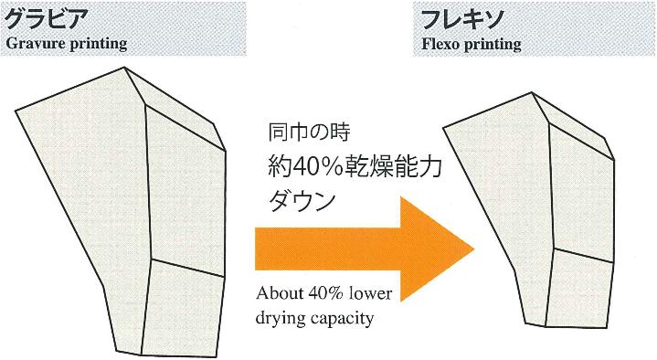 機械サイズ・乾燥エネルギーが違う